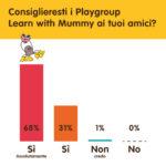 Il feedback dei Genitori sui Playgroup, a.s. 2018/19